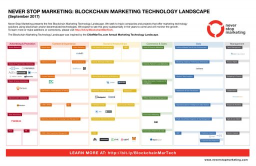 Blockchain Marketing Technology Landscape